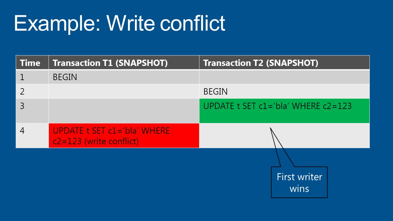 TimeTransaction T1 (SNAPSHOT)Transaction T2 (SNAPSHOT) 1BEGIN 2 3UPDATE t SET c1='bla' WHERE c2=123 4UPDATE t SET c1='bla' WHERE c2=123 (write conflict) First writer wins