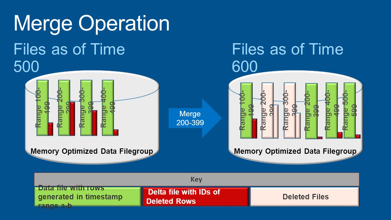 Memory Optimized Data Filegroup Key Range 100- 199 Range 200- 299 Range 300- 399 Range 400- 499 Range 100- 199 Range 200- 399 Range 400- 499 Range 500- 599 Data file with rows generated in timestamp range a-b Delta file with IDs of Deleted Rows Merge 200-399 Range 200- 299 Range 300- 399 Deleted Files