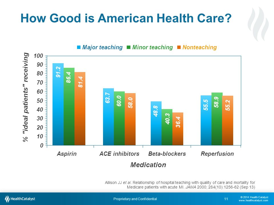© 2014 Health Catalyst www.healthcatalyst.com Proprietary and Confidential How Good is American Health Care.
