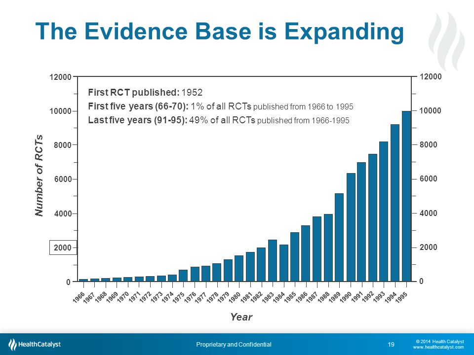 © 2014 Health Catalyst www.healthcatalyst.com Proprietary and Confidential The Evidence Base is Expanding 19 1980 1981 1982 1983 19841985 1986 1987 198819891990 19911992 1993 19941995 1966 1967 1968 1969 1970 1971 19721973 1974 1975 1976 1977 1978 1979 12000 10000 8000 6000 4000 2000 12000 10000 8000 6000 4000 2000 0 0 Year Number of RCTs First RCT published: 1952 First five years (66-70): 1% of all RCTs published from 1966 to 1995 Last five years (91-95): 49% of all RCTs published from 1966-1995