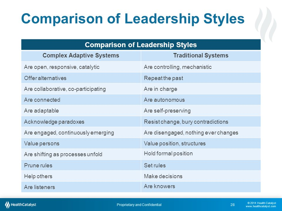 © 2014 Health Catalyst www.healthcatalyst.com Proprietary and Confidential Comparison of Leadership Styles Complex Adaptive SystemsTraditional Systems Are open, responsive, catalyticAre controlling, mechanistic Offer alternativesRepeat the past Are collaborative, co-participatingAre in charge Are connectedAre autonomous Are adaptableAre self-preserving Acknowledge paradoxesResist change, bury contradictions Are engaged, continuously emergingAre disengaged, nothing ever changes Value personsValue position, structures Are shifting as processes unfold Hold formal position Prune rulesSet rules Help othersMake decisions Are listeners Are knowers 28