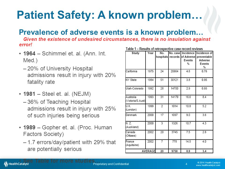 © 2014 Health Catalyst www.healthcatalyst.com Proprietary and Confidential Patient Safety: A known problem… 4 Prevalence of adverse events is a known problem… Given the existence of undesired circumstances, there is no insulation against error.