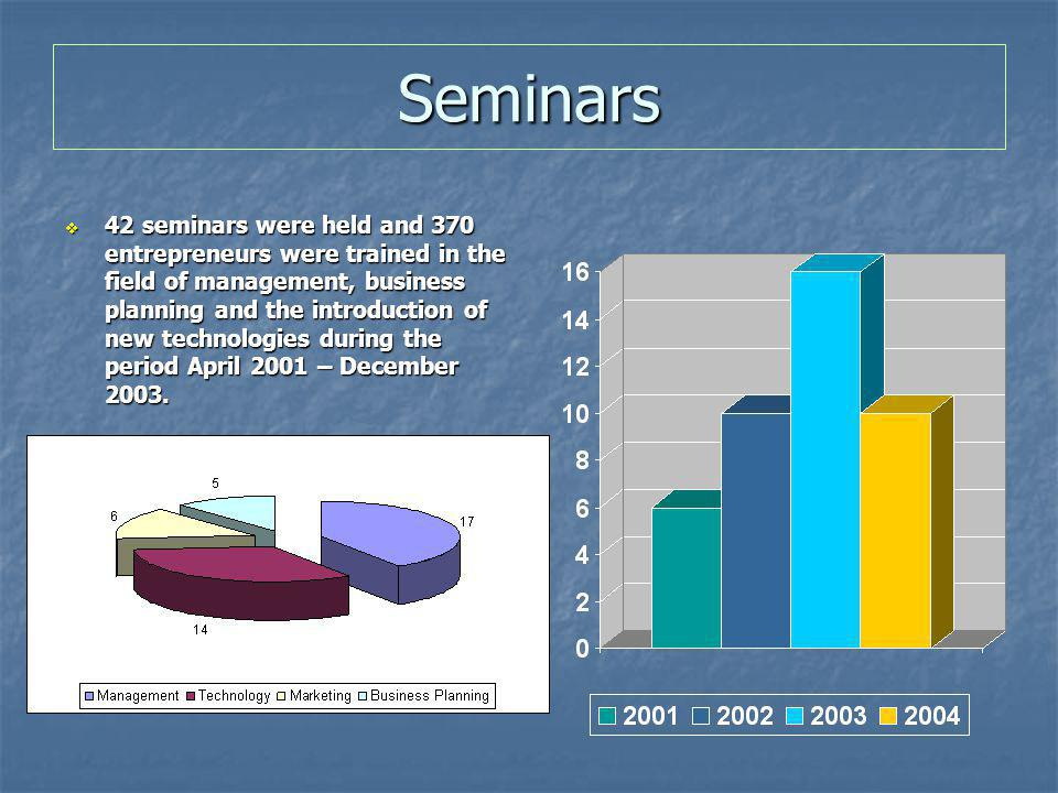 Seminars  42 seminars were held and 370 entrepreneurs were trained in the field of management, business planning and the introduction of new technologies during the period April 2001 – December 2003.