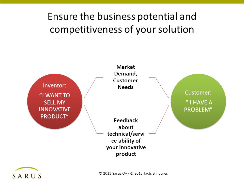 Ensure the business potential and competitiveness of your solution © 2013 Sarus Oy / © 2013 facts & figures Inventor: I WANT TO SELL MY INNOVATIVE PRODUCT Market Demand, Customer Needs Feedback about technical/servi ce ability of your innovative product Customer: I HAVE A PROBLEM