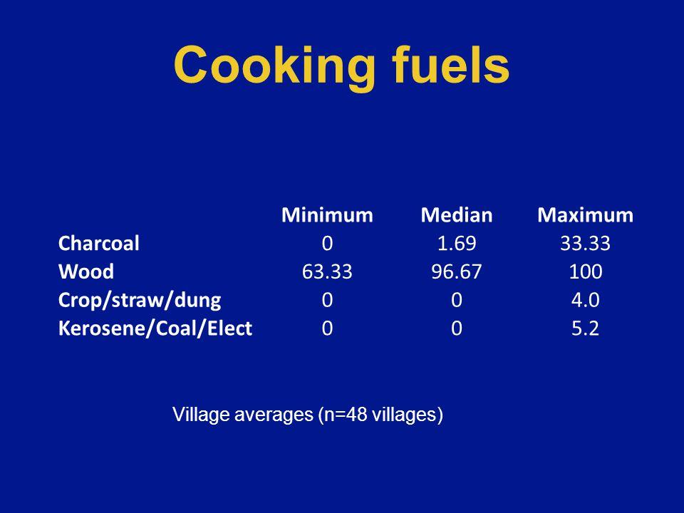 Cooking stoves MinimumMedianMaximum Open fire66.6796.67100 Open stove01.6731.67 Closed stove004.00 Village averages (n=48 villages)