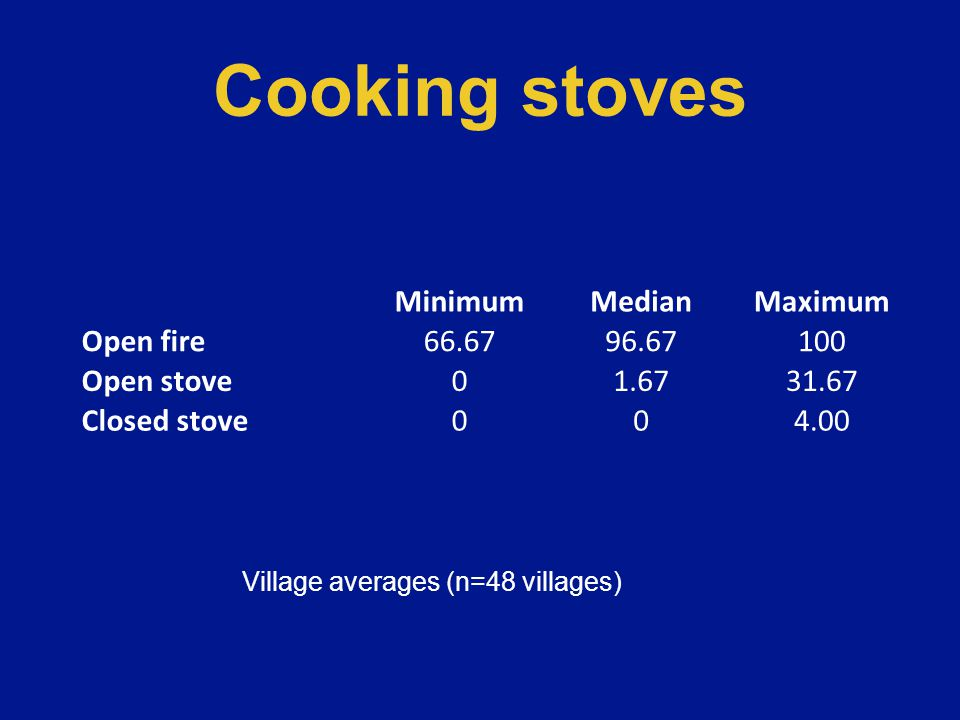 Cooking stoves MinimumMedianMaximum Open fire66.6796.67100 Open stove01.6731.67 Closed stove004.00 Village averages (n=48 villages)