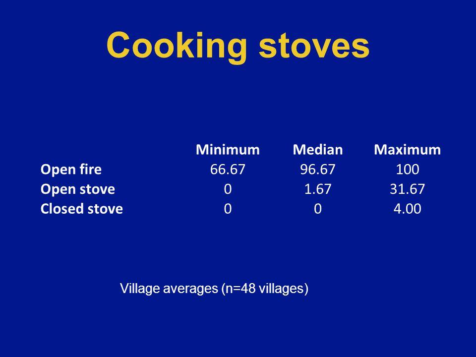 Correlation between charcoal & open stoves