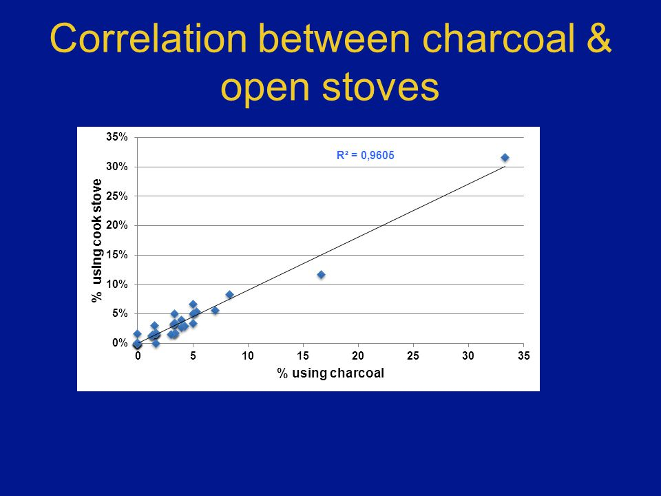Correlation between charcoal & open stoves
