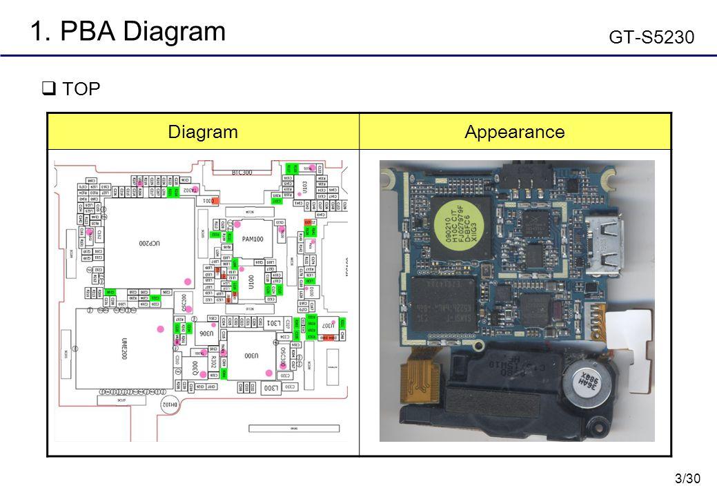 3/30 1. PBA Diagram  TOP DiagramAppearance GT-S5230