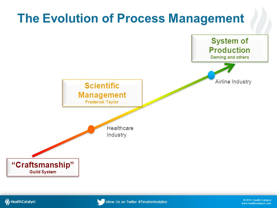 © 2014 Health Catalyst www.healthcatalyst.com Follow Us on Twitter #TimeforAnalytics The Evolution of Process Management System of Production Deming and others System of Production Deming and others Craftsmanship Guild System Craftsmanship Guild System Airline Industry Healthcare Industry Scientific Management Frederick Taylor Scientific Management Frederick Taylor