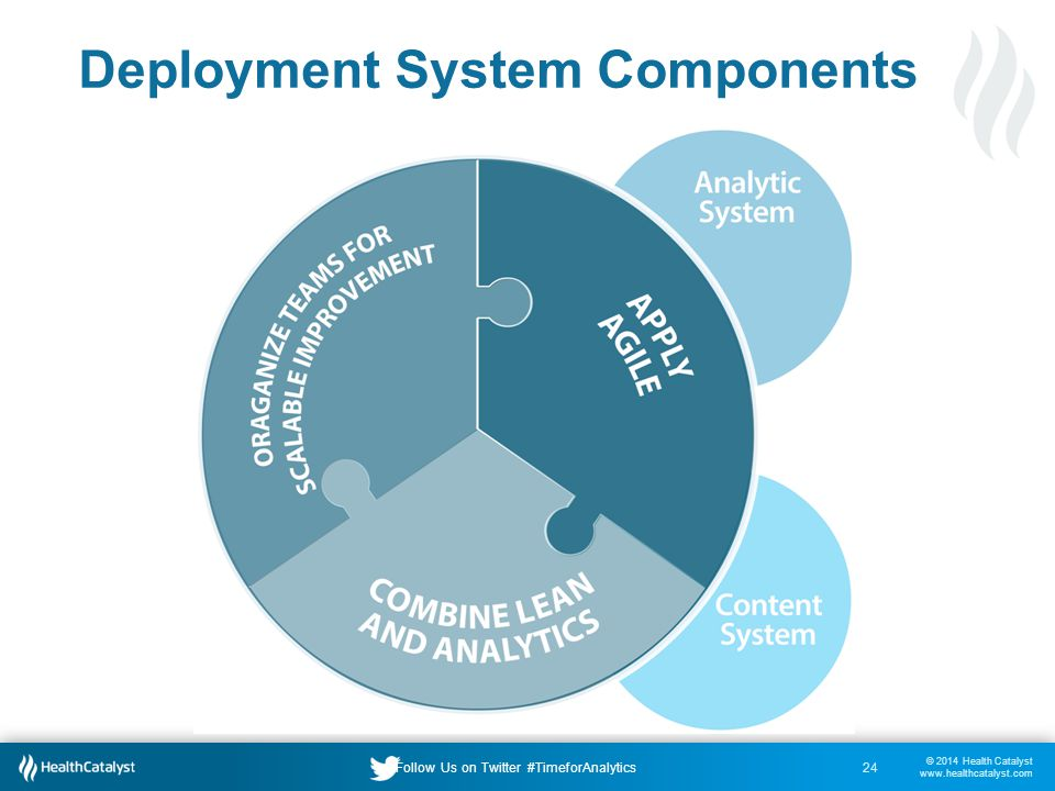 © 2014 Health Catalyst www.healthcatalyst.com Follow Us on Twitter #TimeforAnalytics Deployment System Components 24