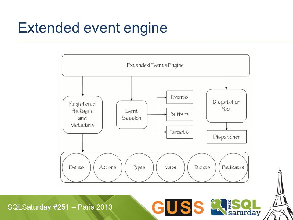 SQLSaturday #251 – Paris 2013 Extended event engine