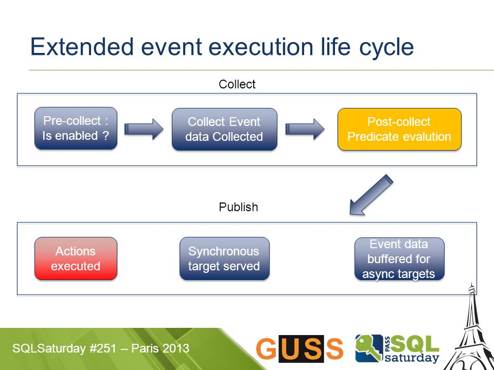 SQLSaturday #251 – Paris 2013 Extended event execution life cycle Pre-collect : Is enabled .