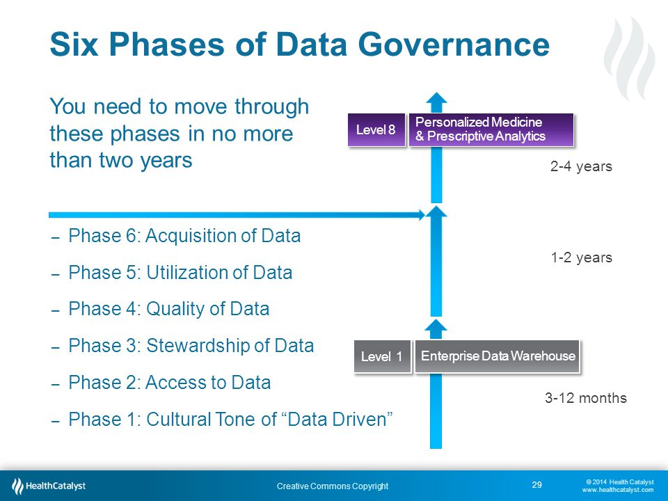 © 2014 Health Catalyst www.healthcatalyst.com Creative Commons Copyright Six Phases of Data Governance You need to move through these phases in no more than two years 29 3-12 months 1-2 years 2-4 years – Phase 6: Acquisition of Data – Phase 5: Utilization of Data – Phase 4: Quality of Data – Phase 3: Stewardship of Data – Phase 2: Access to Data – Phase 1: Cultural Tone of Data Driven Level 8 Level 1 Personalized Medicine & Prescriptive Analytics Enterprise Data Warehouse