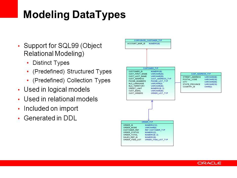 Modeling DataTypes Support for SQL99 (Object Relational Modeling) Distinct Types (Predefined) Structured Types (Predefined) Collection Types Used in l