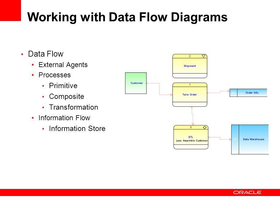 Working with Data Flow Diagrams Data Flow External Agents Processes Primitive Composite Transformation Information Flow Information Store