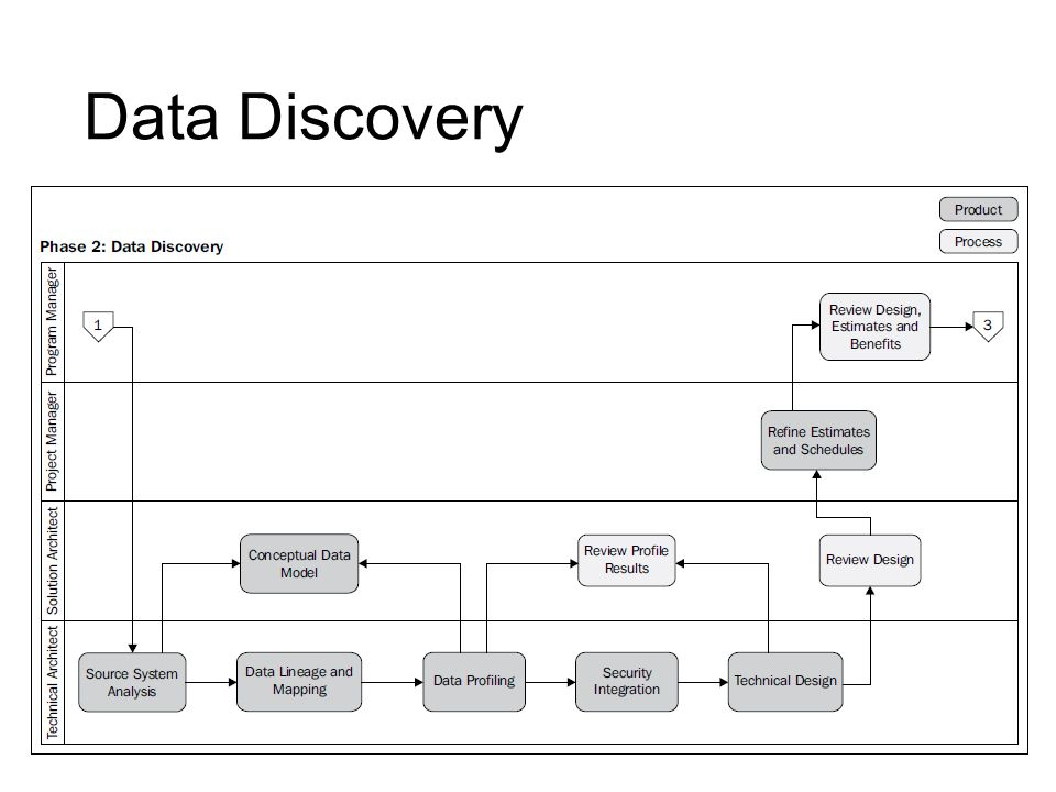 Data Discovery