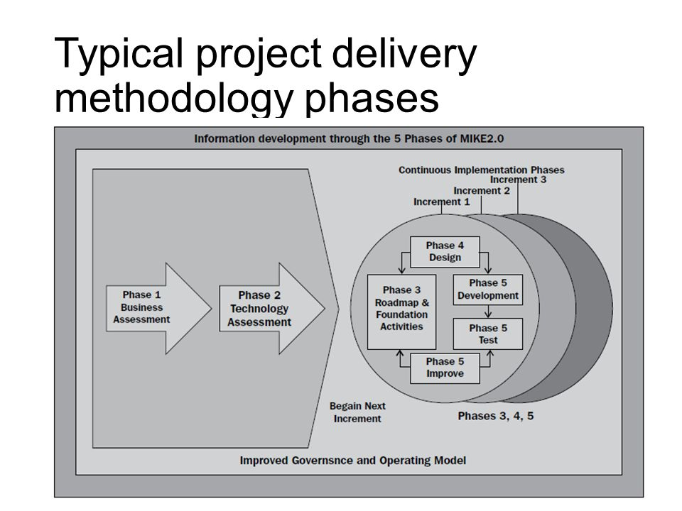 Typical project delivery methodology phases