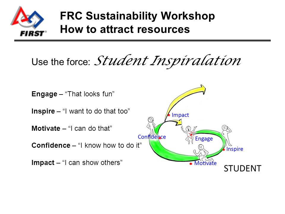 FRC Sustainability Workshop How to attract resources Use the force: Student Inspiralation Motivate Team: -Other students -Parents -Faculty -Volunteers Money People / Volunteers People / Volunteers Facilities & Engineering Skills Facilities & Engineering Skills