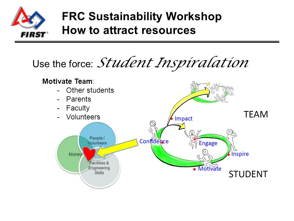 Facilities & Engineering Skills Facilities & Engineering Skills People / Volunteers People / Volunteers Money FRC Sustainability Workshop Who provides what.