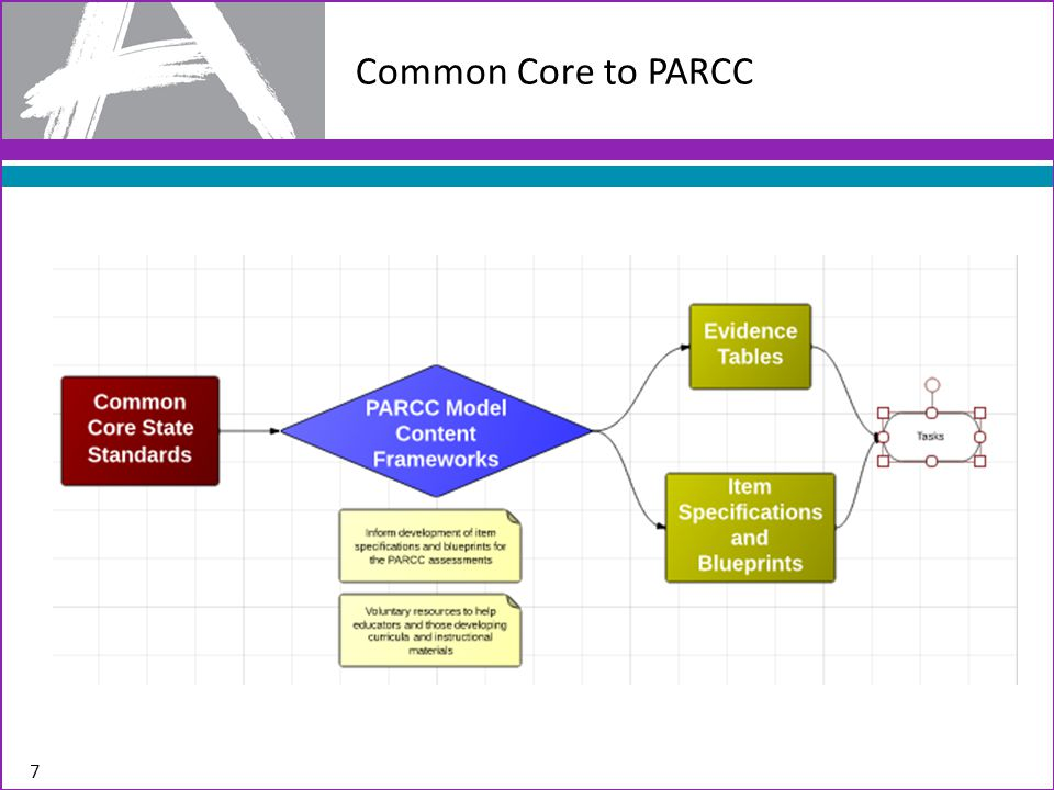 Common Core to PARCC 7