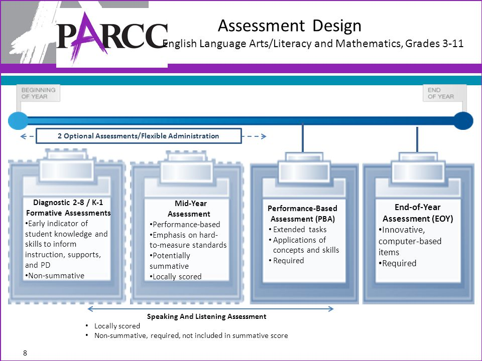 Assessment Design English Language Arts/Literacy and Mathematics, Grades 3-11 End-of-Year Assessment (EOY) Innovative, computer-based items Required P