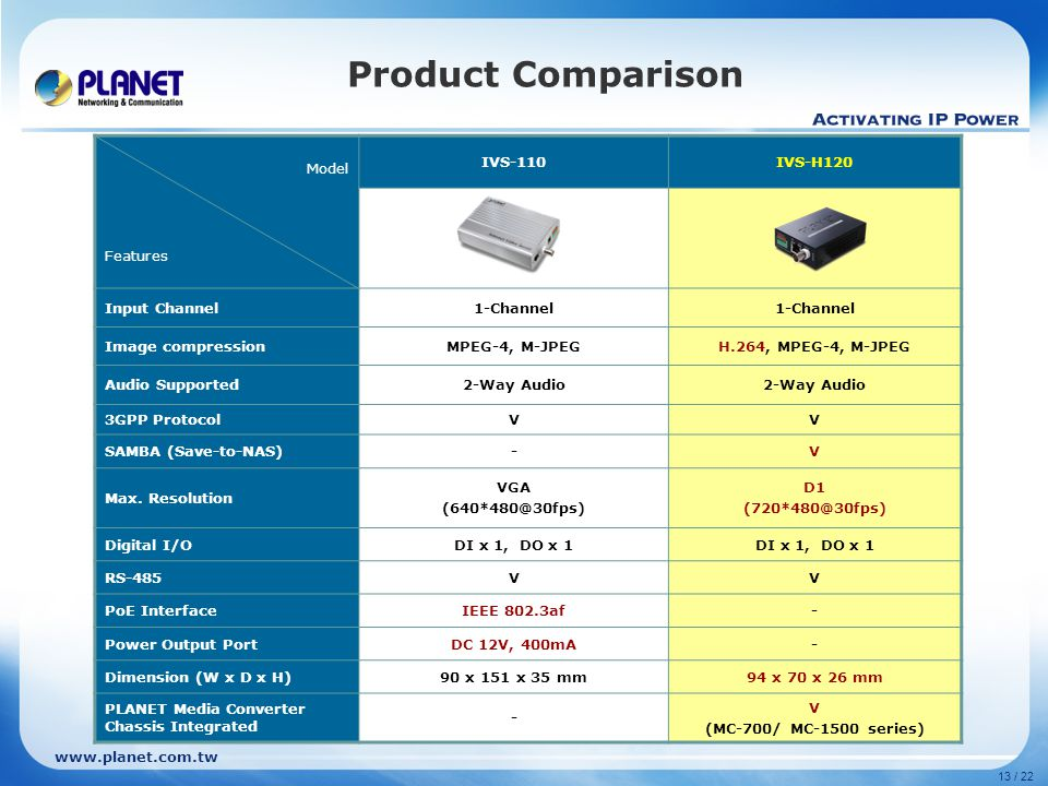 www.planet.com.tw 13 / 22 Model Features IVS-110IVS-H120 Input Channel1-Channel Image compressionMPEG-4, M-JPEGH.264, MPEG-4, M-JPEG Audio Supported2-Way Audio 3GPP ProtocolVV SAMBA (Save-to-NAS)-V Max.
