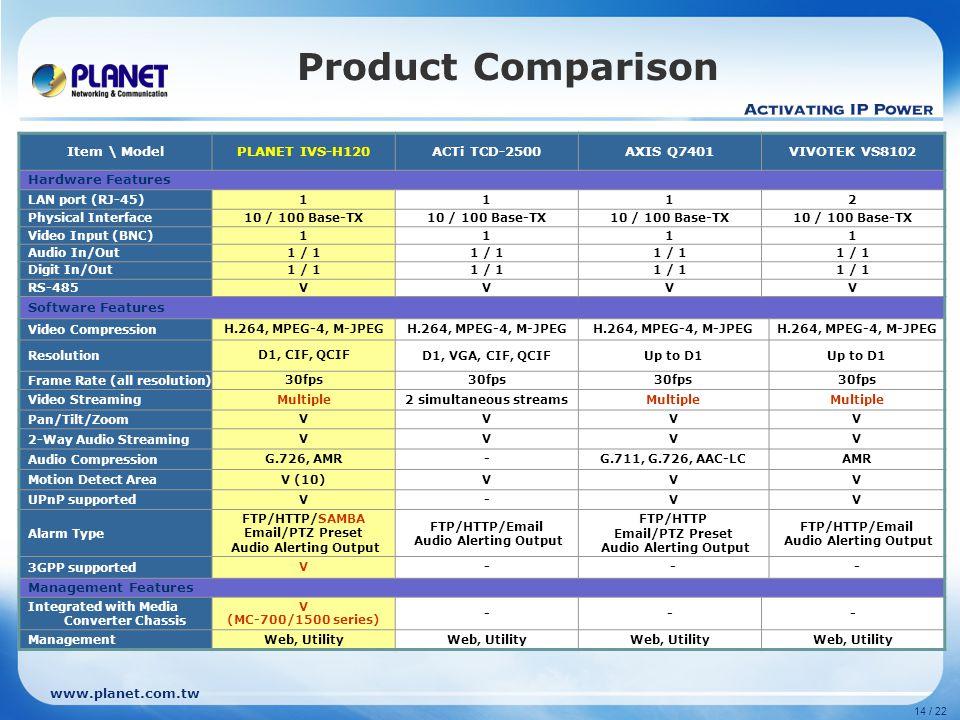www.planet.com.tw 14 / 22 Product Comparison Item \ ModelPLANET IVS-H120ACTi TCD-2500AXIS Q7401VIVOTEK VS8102 Hardware Features LAN port (RJ-45)1112 P