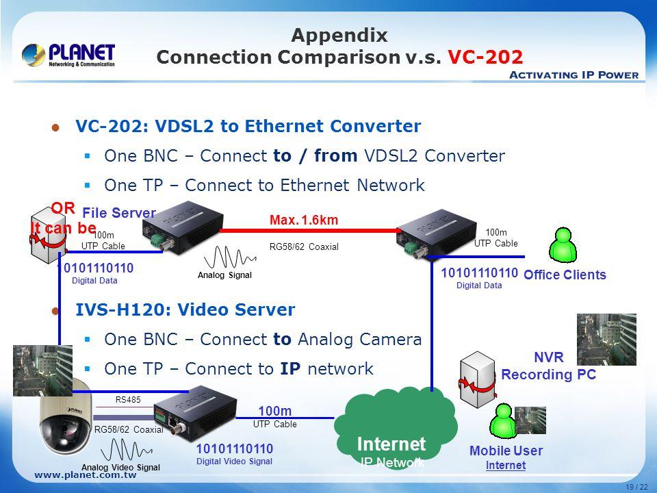 www.planet.com.tw 19 / 22 Appendix Connection Comparison v.s. VC-202 VC-202: VDSL2 to Ethernet Converter  One BNC – Connect to / from VDSL2 Converter
