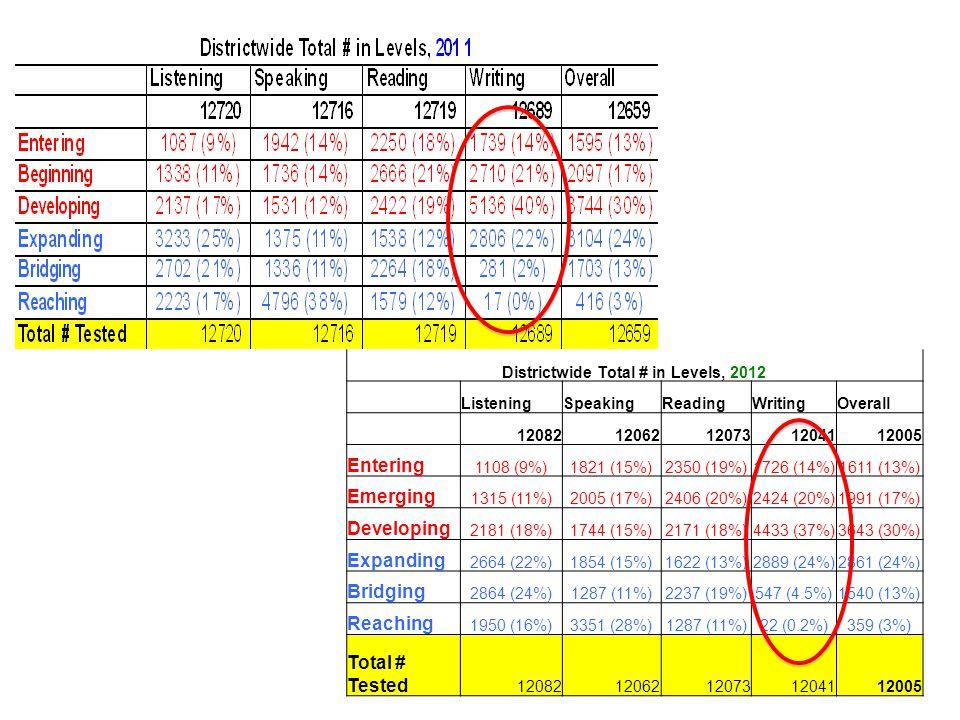 Teacher Report Grade & Tier Scale Score & Proficiency Level Raw Scores
