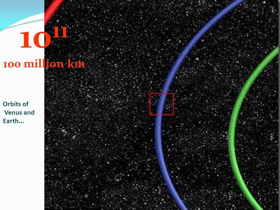 10 11 100 million km Orbits of Venus and Earth...