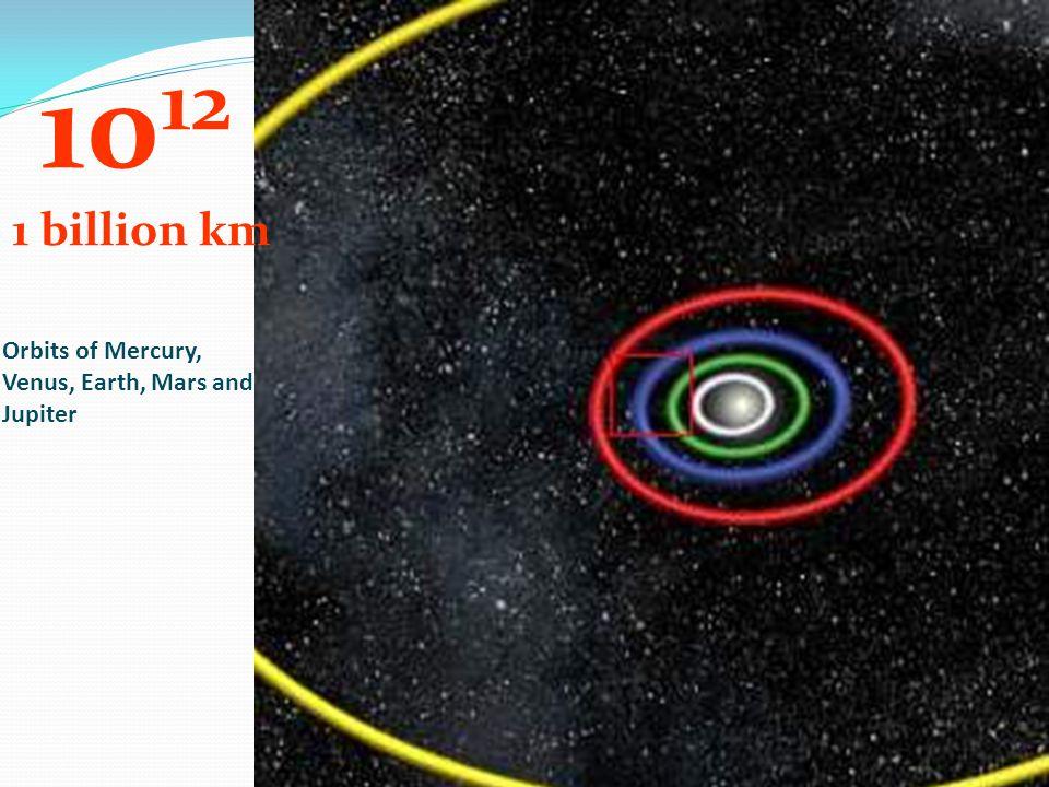Orbits of Mercury, Venus, Earth, Mars and Jupiter 10 12 1 billion km
