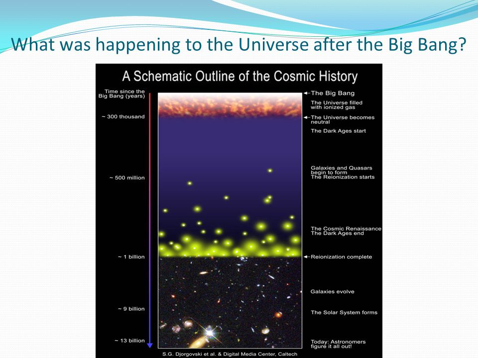 What was happening to the Universe after the Big Bang?