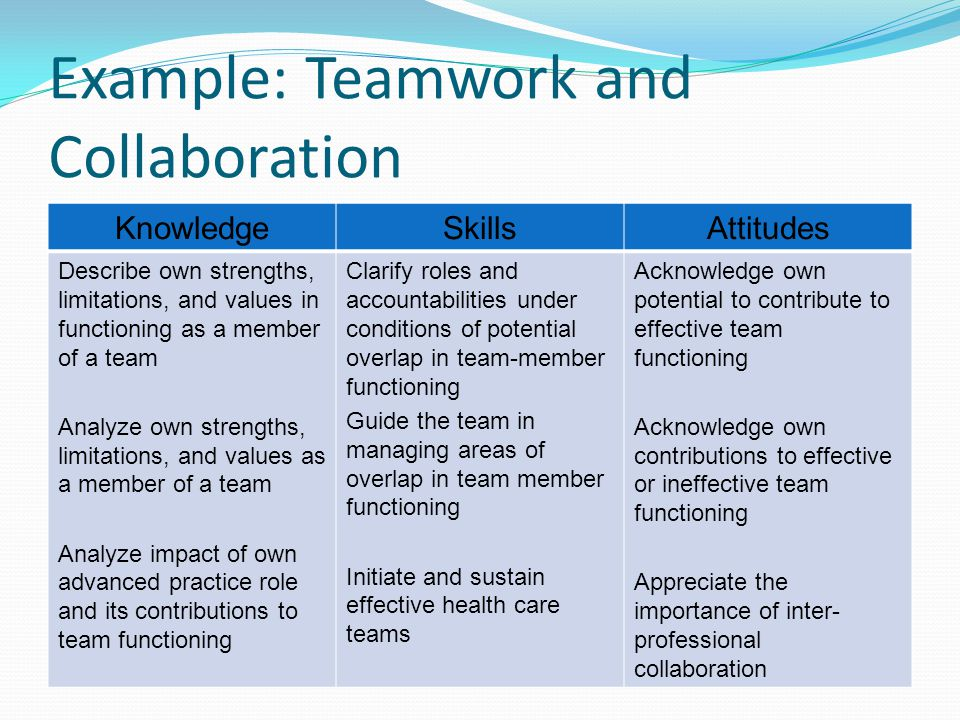 Example: Teamwork and Collaboration KnowledgeSkillsAttitudes Describe own strengths, limitations, and values in functioning as a member of a team Anal