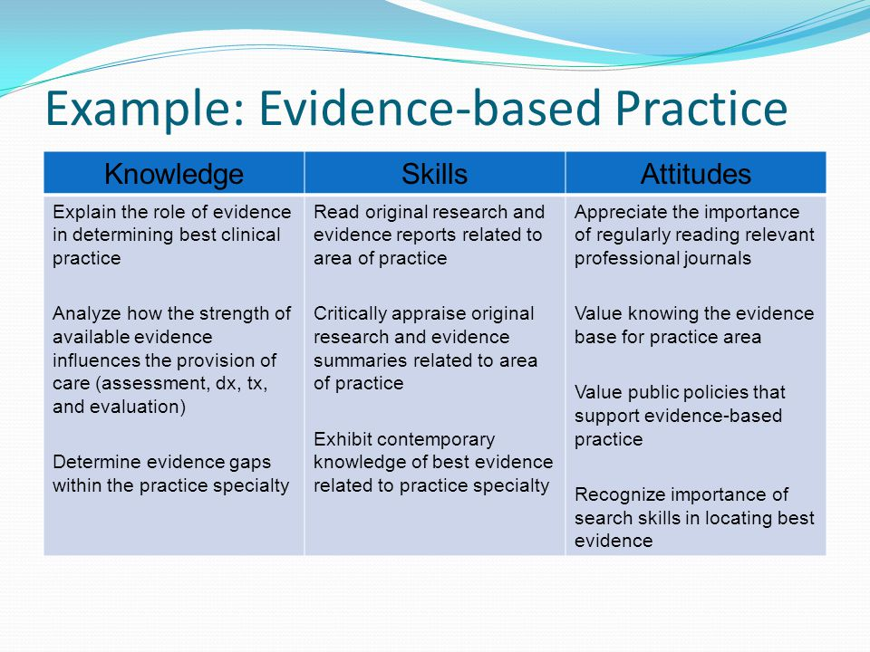 Example: Evidence-based Practice KnowledgeSkillsAttitudes Explain the role of evidence in determining best clinical practice Analyze how the strength