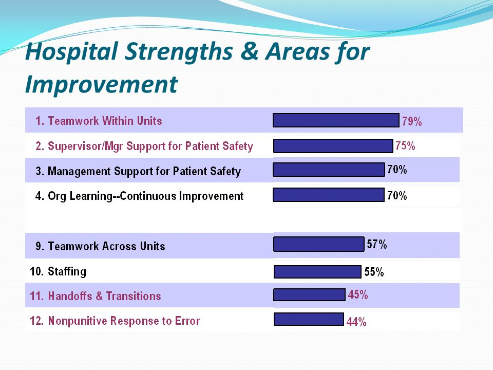 Hospital Strengths & Areas for Improvement