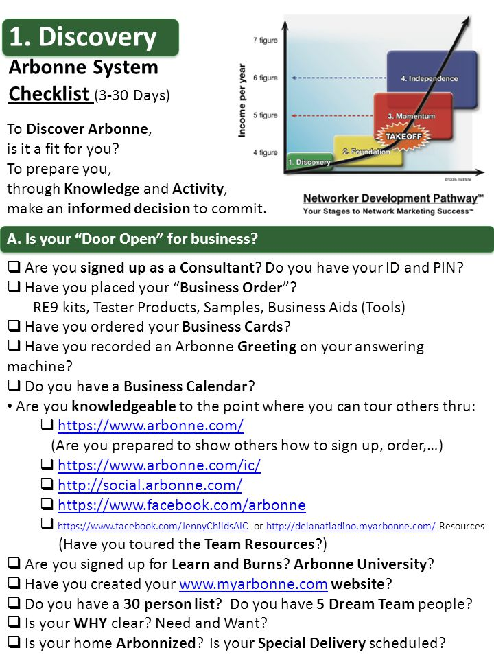 "1. Discovery Arbonne System Checklist (3-30 Days) A. Is your ""Door Open"" for business?  Are you signed up as a Consultant? Do you have your ID and PI"