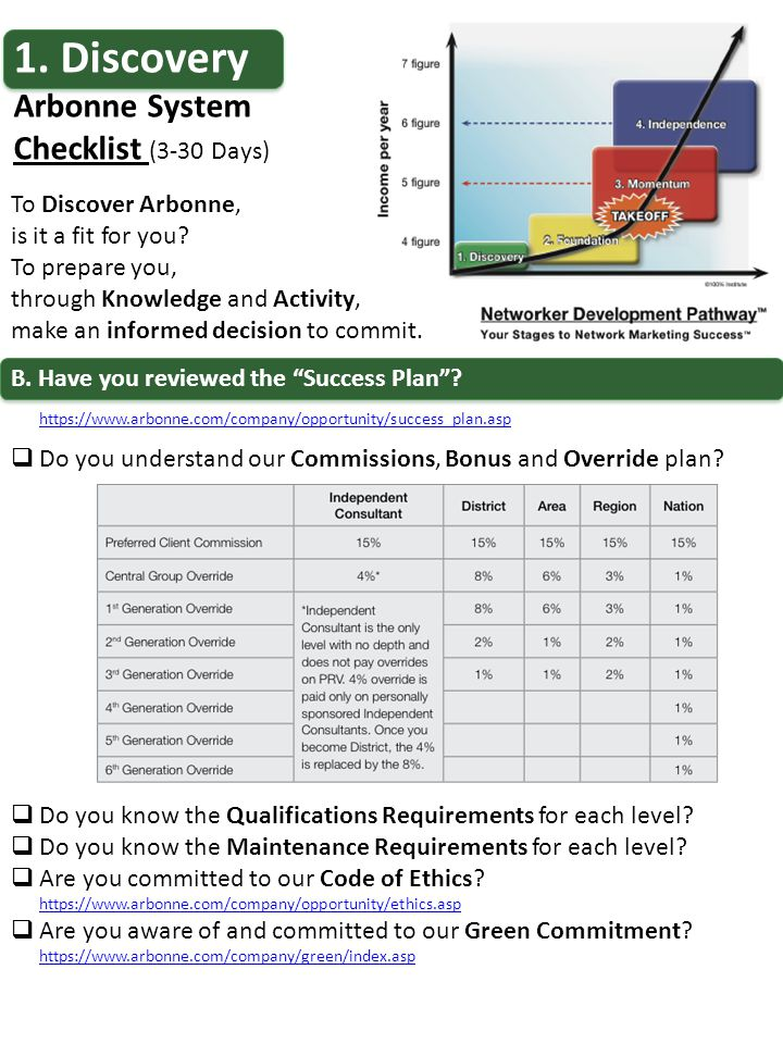 1.Discovery Arbonne System Checklist (3-30 Days) To Discover Arbonne, is it a fit for you.