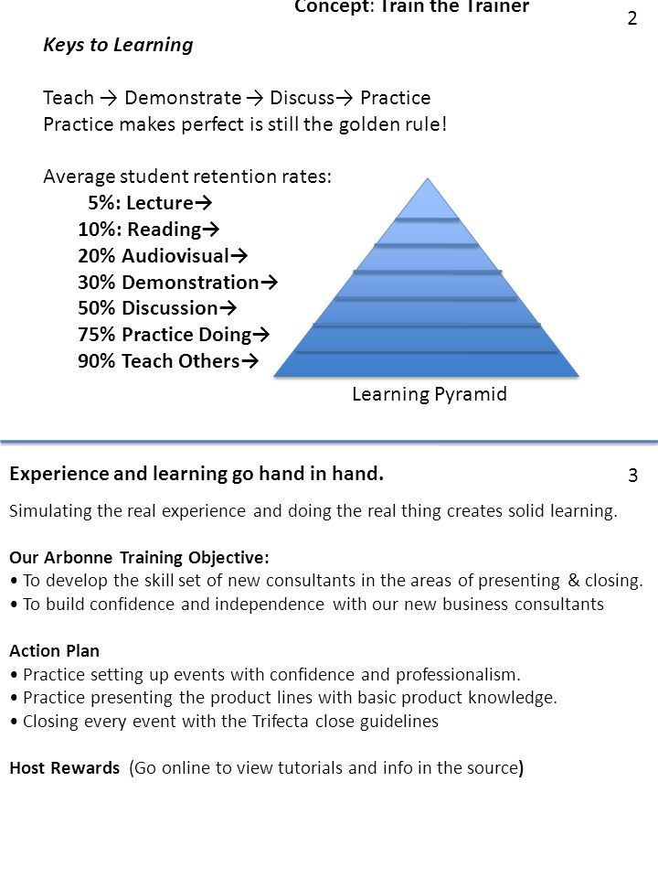 Keys to Learning Teach → Demonstrate → Discuss→ Practice Practice makes perfect is still the golden rule.