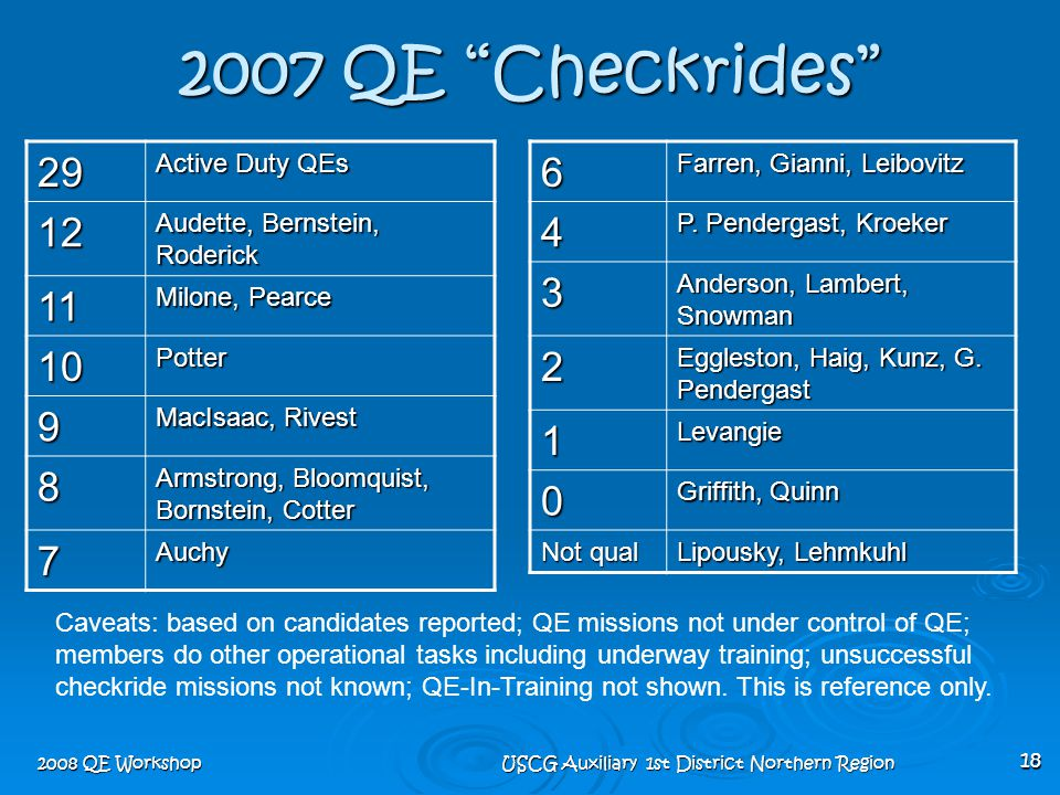 "2008 QE Workshop USCG Auxiliary 1st District Northern Region 18 2007 QE ""Checkrides"" 29 Active Duty QEs 12 Audette, Bernstein, Roderick 11 Milone, Pea"