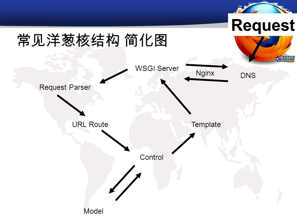 常见洋葱核结构 简化图 Request Parser Model Control URL RouteTemplate WSGI Server Request Nginx DNS