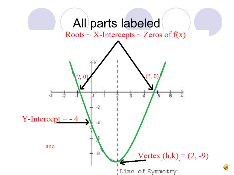 Vertex (h,k) Maximum point if the parabola is up-side- down Minimum point is when the Parabola is UP a>0a<0