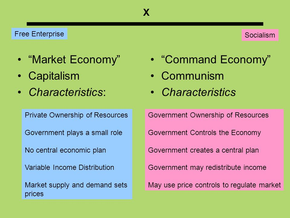 ___________ Market Economy Capitalism Characteristics: Command Economy Communism Characteristics Free Enterprise Socialism Private Ownership of Resources Government plays a small role No central economic plan Variable Income Distribution Market supply and demand sets prices Government Ownership of Resources Government Controls the Economy Government creates a central plan Government may redistribute income May use price controls to regulate market X