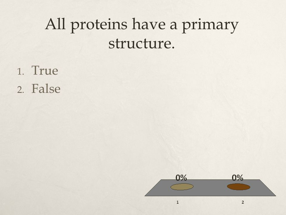 All proteins have a primary structure. 1. True 2. False