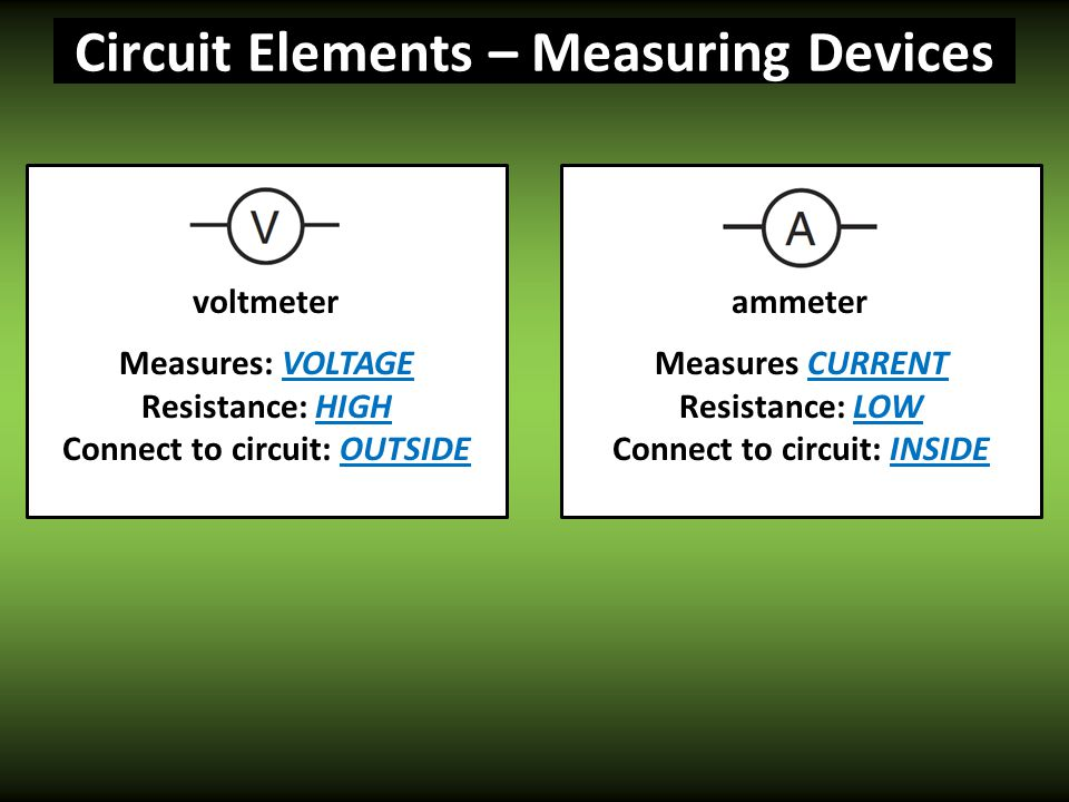 Circuit Elements – Measuring Devices Measures: VOLTAGE Resistance: HIGH Connect to circuit: OUTSIDE voltmeter Measures CURRENT Resistance: LOW Connect to circuit: INSIDE ammeter