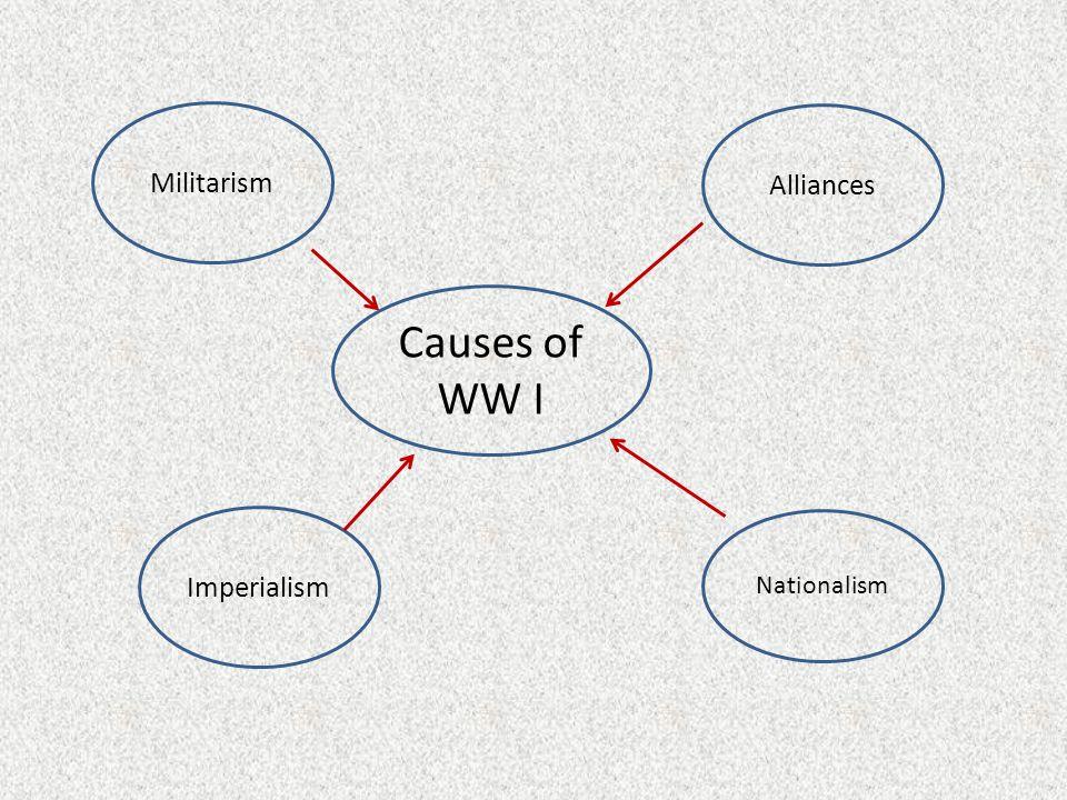 Militarism Causes of WW I Alliances Imperialism Nationalism