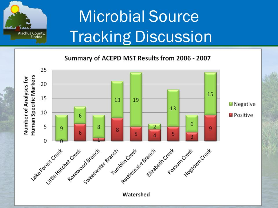 Microbial Source Tracking Discussion