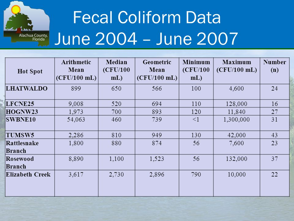 Fecal Coliform Data June 2004 – June 2007 Hot Spot Arithmetic Mean (CFU/100 mL) Median (CFU/100 mL) Geometric Mean (CFU/100 mL) Minimum (CFU/100 mL) Maximum (CFU/100 mL) Number (n) LHATWALDO8996505661004,60024 LFCNE259,008520694110128,00016 HOGNW231,97370089312011,84027 SWBNE1054,063460739<11,300,00031 TUMSW52,28681094913042,00043 Rattlesnake Branch 1,800880874567,60023 Rosewood Branch 8,8901,1001,52356132,00037 Elizabeth Creek3,6172,7302,89679010,00022