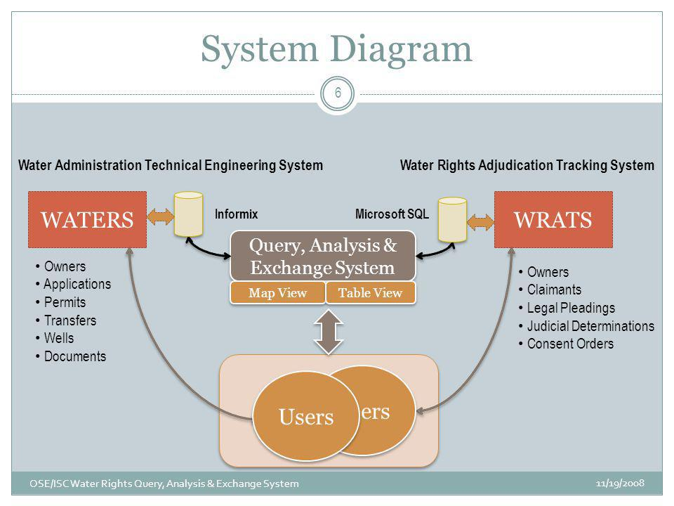 System Diagram 11/19/2008 OSE/ISC Water Rights Query, Analysis & Exchange System 6 WATERSWRATS Water Rights Adjudication Tracking SystemWater Administ
