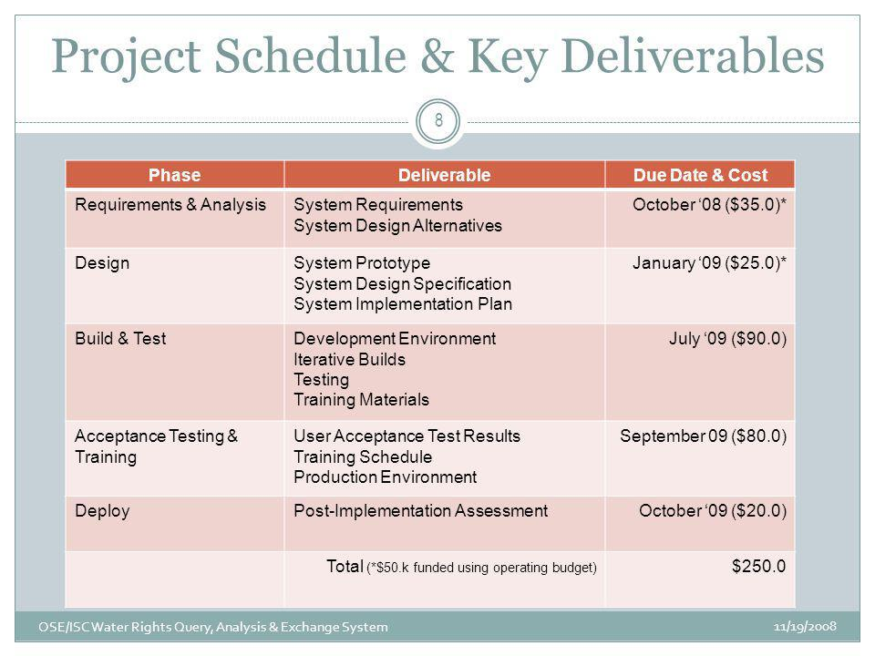 Project Schedule & Key Deliverables 11/19/2008 OSE/ISC Water Rights Query, Analysis & Exchange System 8 PhaseDeliverableDue Date & Cost Requirements &